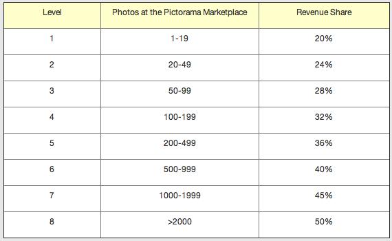 tabella guadagni vendita foto pictorama