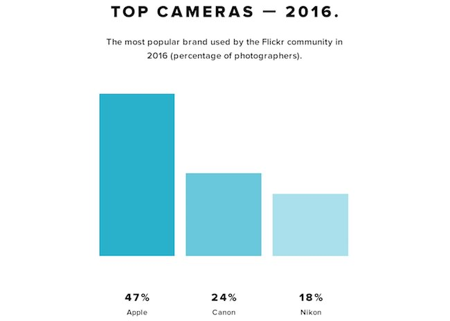 marchi più utilizzati fotocamere flickr 2016