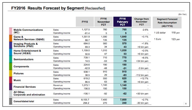 rapporto finanziario Sony 2016