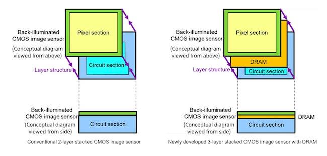sensore Sony smartphone 1000fps