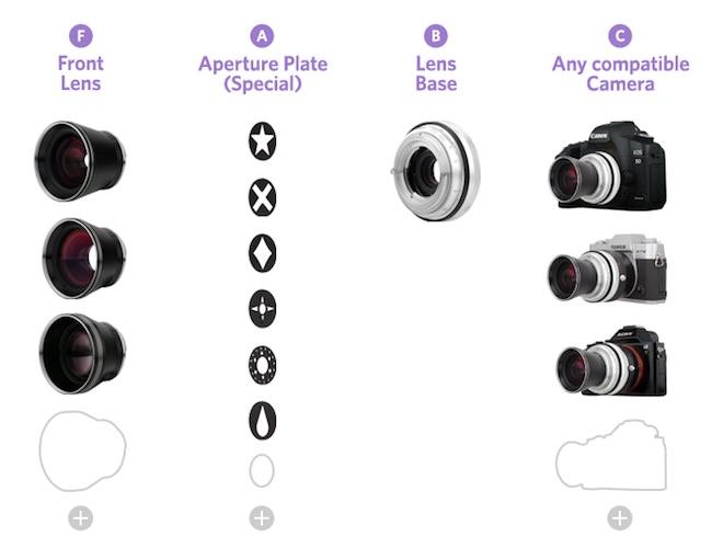 funzionamento sistema ottiche Lomography Neptune Convertible Art Lens System