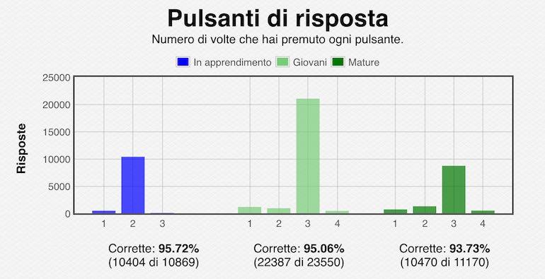 statistiche memorizzazione carte mature
